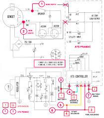 pramac generator wiring diagram genset controller pramac generator wiring diagram