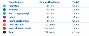 High Flow Nasal Cannula Fio2 Chart Pediatric Guidelines And Best Practices Vapotherm Mask