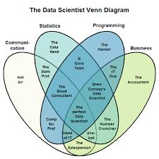 Data Science Venn Diagram The New Data Scientist Venn Diagram Whats The Big Data