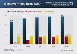 Chart Windows Phone Beats Ios Statista