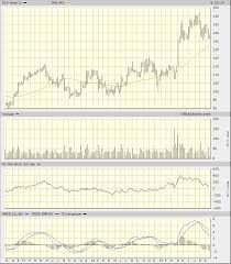 Disney Share Price Chart For Disney One Stock Price Is Key Realmoney
