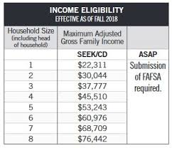 Fafsa Family Size And Income Chart Ny State Financial Aid Income Limits