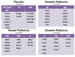 Phonics Patterns Custom Phonics Patterns Key Word Word Wall By Drat Teachers Pay Teachers