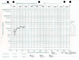 Standard Celeration Chart Software 2015 Qs Visualization Gallery Part 3 Quantified Self