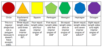 Interior Angles Chart What Are Regular And Irregular Shapes