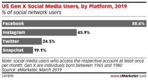 Gen Chart Us Gen X Social Media Users By Platform 2019 Of Social