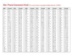 21 Methodical Kilo To Pound Conversion