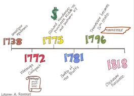 I Will Use Timelines To Help Students With When Different
