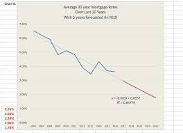 30 Year Mortgage Rates Monthly Chart Solved B In Chart B Below The Average 30 Year Mortgage