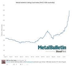 Metallurgical Coal Prices Chart Trade Setups That Work
