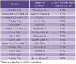 Fourteen Areas Where Irish People Are Less Than 50 Of The
