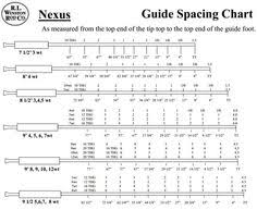 Guide Spacing Chart Saltwater Rods 8 Best Fishing Lures Images Fishing Lures Fish Arrow