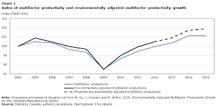 Environmentally Adjusted Productivity Growth And The Market
