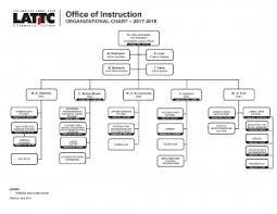 Organizational Charts Presidents Office