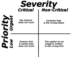 Defect Severity Chart Severity Priority In Testing Differences Example
