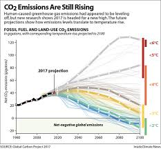 Global Co2 Emissions To Hit Record High In 2017