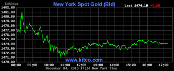 Gold Price Today Price Of Gold Per Ounce 24 Hour Spot