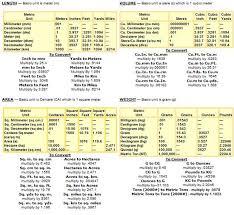 Underground Oil Tank Chart Plastic Tank Conversion Charts Formulas