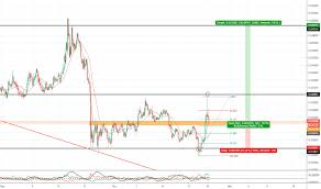 Cyber Currency Charts Adaeur Charts And Quotes Tradingview