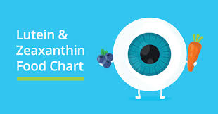 Vitamins What They Do Chart Lutein And Zeaxanthin Do They Really Help Vision