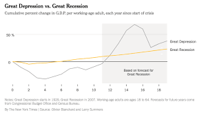 Opinion Were About To Fall Behind The Great Depression