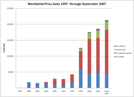 Toyota Sales Chart Comparing Early Criticism Of Toyota Prius And Chevy Volt
