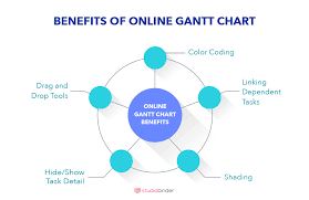 What Are The Benefits Of Using A Gantt Chart Create A Free Online Gantt Chart Studiobinders Gantt