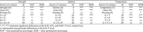 Grass Seed Germination Chart The Effect Of Glycinebetaine Priming On Seed Germination Of