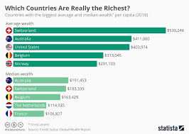 Capita Size Chart Chart Which Countries Are Really The Richest Statista