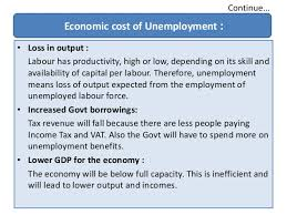 Cost Of Unemployment Unemployment In India Economic And Social Point Of View