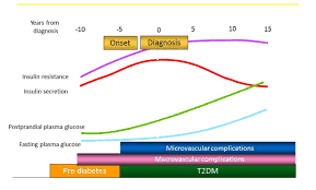 Soliqua Dosing Chart Intensifying Therapy After Basal Insulin Optimization In Type 2