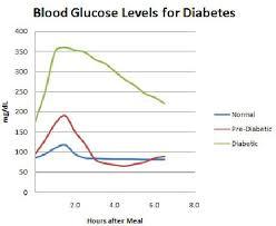 Pre Diabetic Diet Food Chart Pre Diabetes Diet Chart