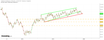 Us Dollar Index Live Chart Investing Com Energy Sector Poised To Shift From Laggard To Leader On