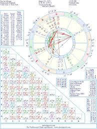 Relocation Natal Chart Kirstie Allsopp Natal Birth Chart From The Astrolreport A