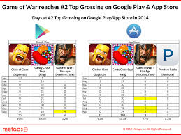 Game Of War Gains On 2 Candy Crush Saga Is 1 Clash Of