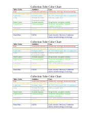 Phlebotomy Tubes Colors Chart Lbt 285 Phlebotomy Ca Course Hero