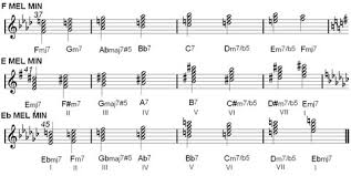 Melodica Chords Chart Melodica Minore 2 Jazz Theory