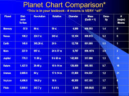 Astronomy The Planets And Their Moons The Planets Solar