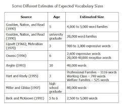 Child Vocabulary Development Chart How Many Words Should A Child Know Speech Language