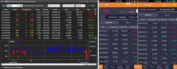 Chart Saham Online Bertransaksi Saham Dengan Aplikasi Hots Mirae Asset Part 1