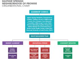 Hillsborough County Organizational Chart Leadership And Organization Sulphur Springs Neighborhood