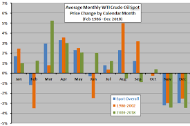 Crude Oil Seasonality Cxo Advisory