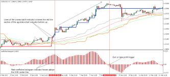 Renko Charts Mt5 Ag Renko Chart Forex System