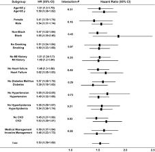 High Sensitivity Troponin I Levels And Coronary Artery