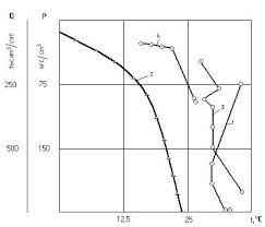 Особенности безгидратной эксплуатации газоконденсатных скважин   колонне получен газоконденсатный фонтан из интервалов 2885 2898 и 2915 2923 м Отработка скважины велась по затрубному пространству через 2 5 дюймовые