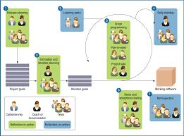 Agile Software Development Principles Patterns And Practices Agile Software Development Principles Patterns And Practices The