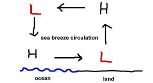 land and sea breeze worksheet. land and sea breeze worksheet