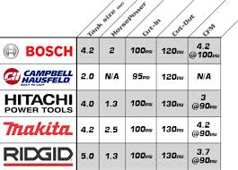 Air Compressor Psi Chart Air Tool Air Tool Cfm Chart