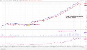 Is The Pizza Burnt Dmp Monthly Chart Analysis 16 02 2017