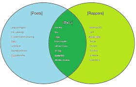 Venn Diagram Comparing Tornadoes And Hurricanes Hurricane And Tornado Venn Diagram Free Wiring Diagram For You